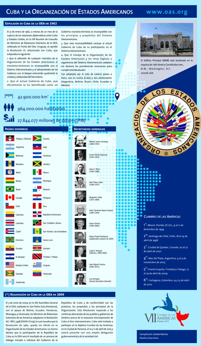 Cuba y la Organización de Estados Americanos