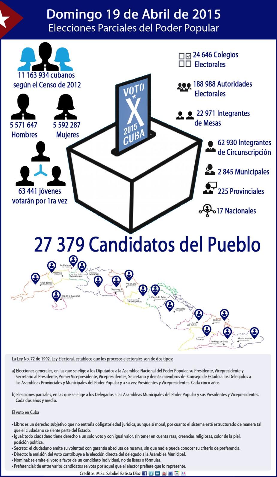 Elecciones Parciales en Cuba